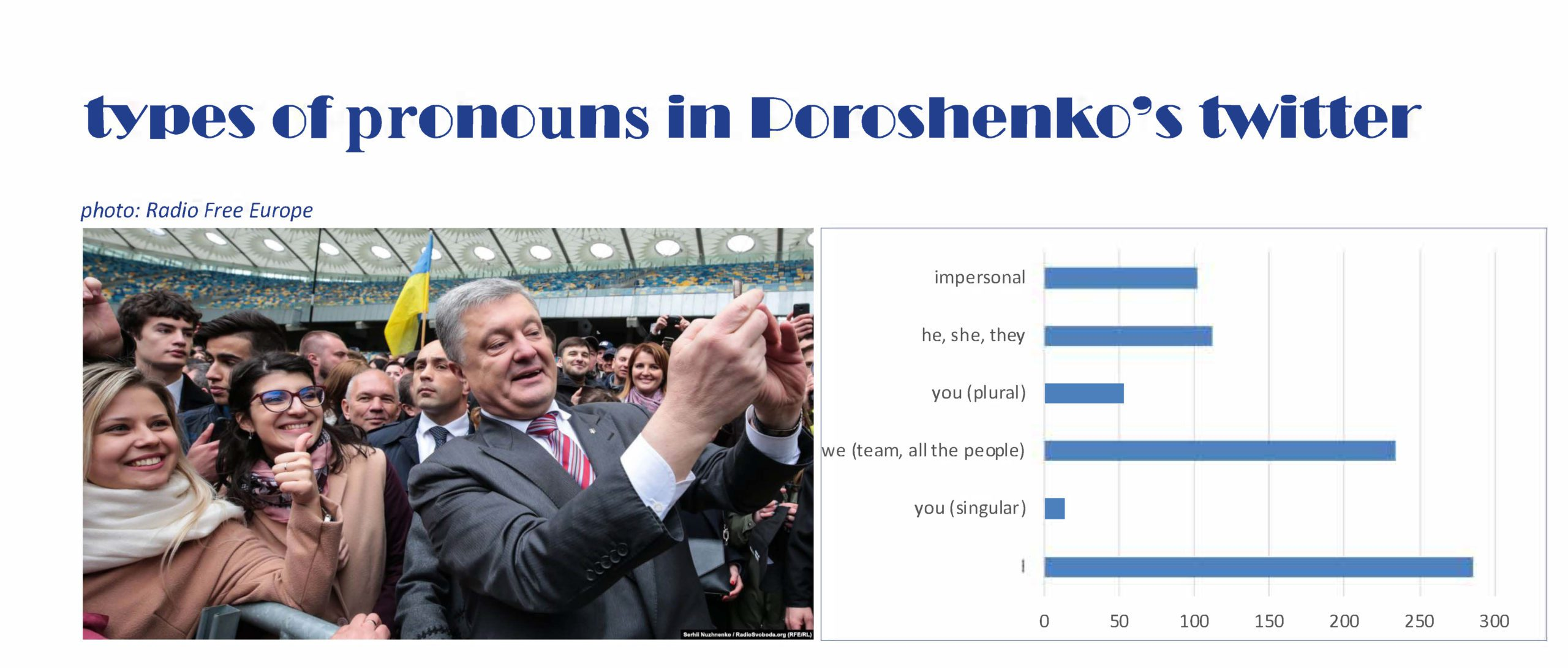 Communicating defeat? Poroshenko's Twitter before and after the second tour of the Ukrainian presidential election